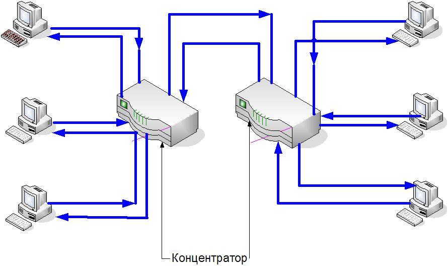 Топология типичной сети Token