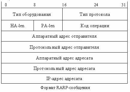 и в описании ARP-формата.